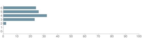Chart?cht=bhs&chs=500x140&chbh=10&chco=6f92a3&chxt=x,y&chd=t:24,26,32,23,2,0,0&chm=t+24%,333333,0,0,10 t+26%,333333,0,1,10 t+32%,333333,0,2,10 t+23%,333333,0,3,10 t+2%,333333,0,4,10 t+0%,333333,0,5,10 t+0%,333333,0,6,10&chxl=1: other indian hawaiian asian hispanic black white